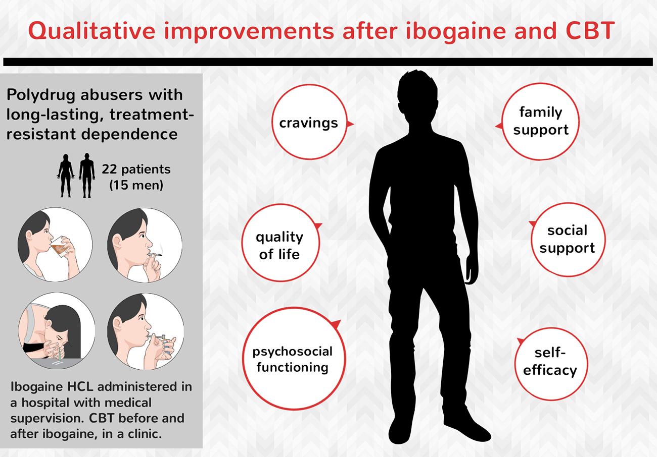 Tratando a dependência de drogas com a ajuda da ibogaína: estudo qualitativo