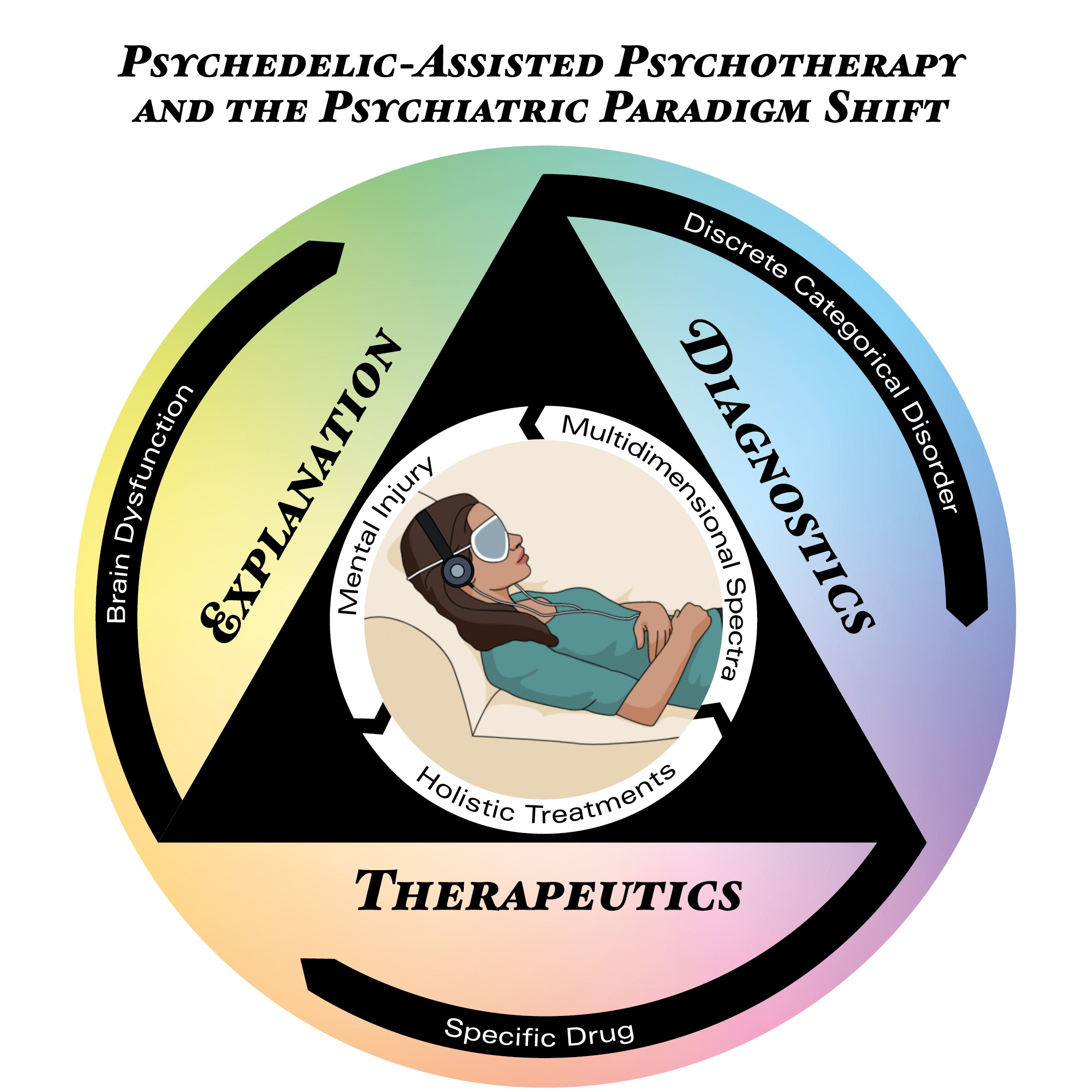 Psychedelic-Assisted Psychotherapy: A Paradigm Shift in Psychiatric Research and Development